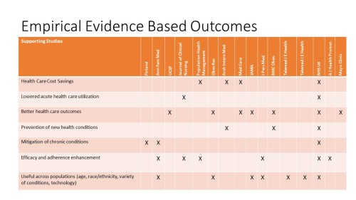empirical-evidence-chart